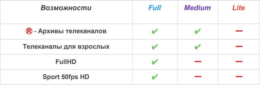 Список каналов ОКтв